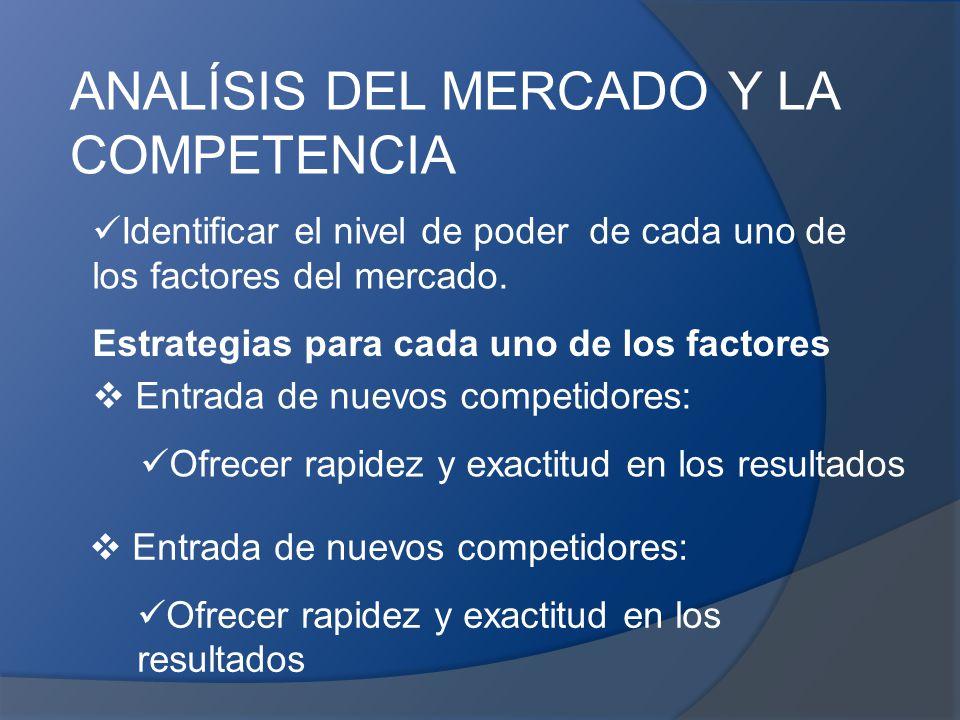 ANALÍSIS DEL MERCADO Y LA COMPETENCIA