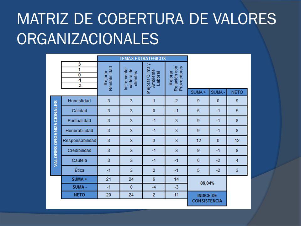 MATRIZ DE COBERTURA DE VALORES ORGANIZACIONALES