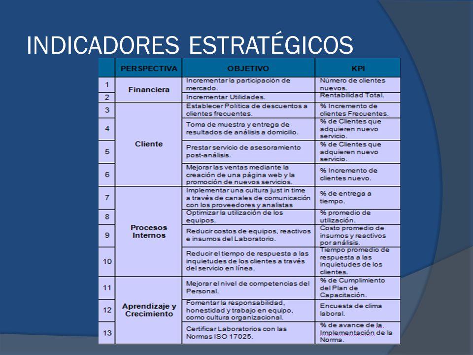 INDICADORES ESTRATÉGICOS