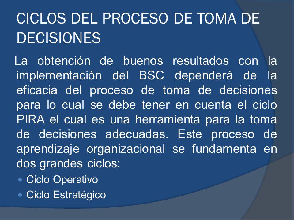 CICLOS DEL PROCESO DE TOMA DE DECISIONES