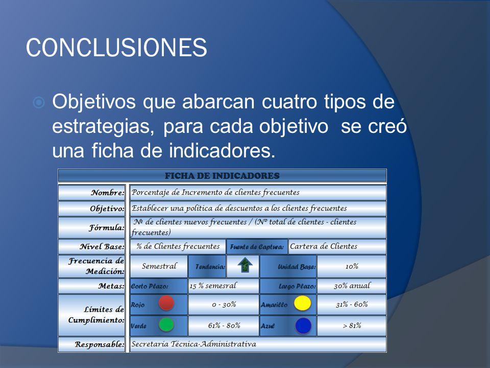 CONCLUSIONES Objetivos que abarcan cuatro tipos de estrategias, para cada objetivo se creó una ficha de indicadores.