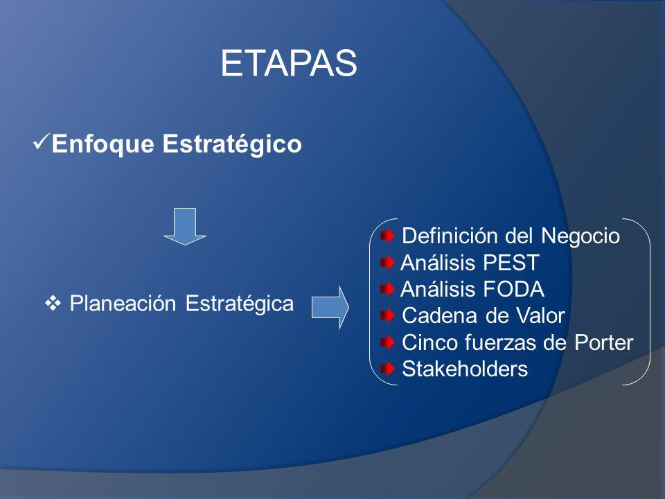 ETAPAS Enfoque Estratégico Definición del Negocio Análisis PEST
