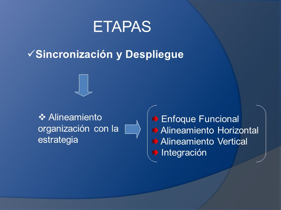 ETAPAS Sincronización y Despliegue