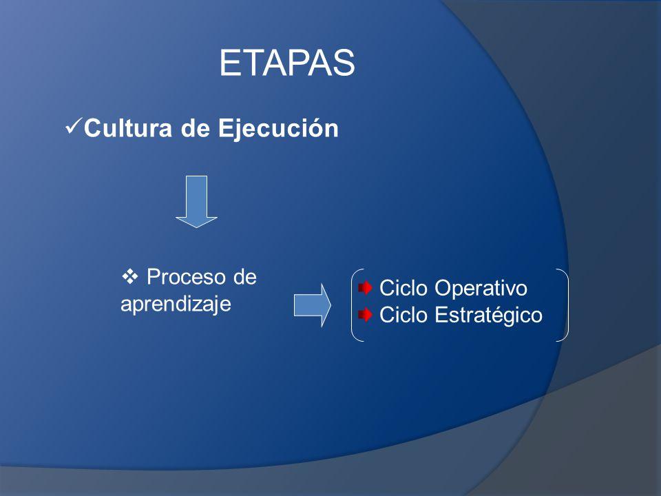 ETAPAS Cultura de Ejecución Proceso de aprendizaje Ciclo Operativo