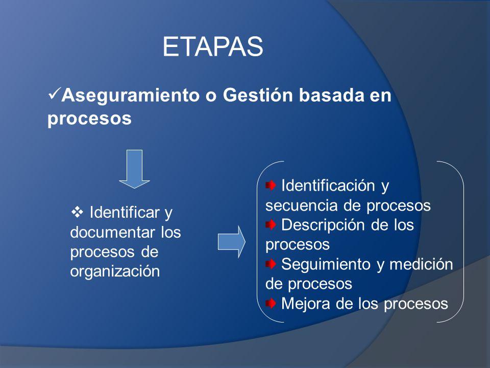 ETAPAS Aseguramiento o Gestión basada en procesos
