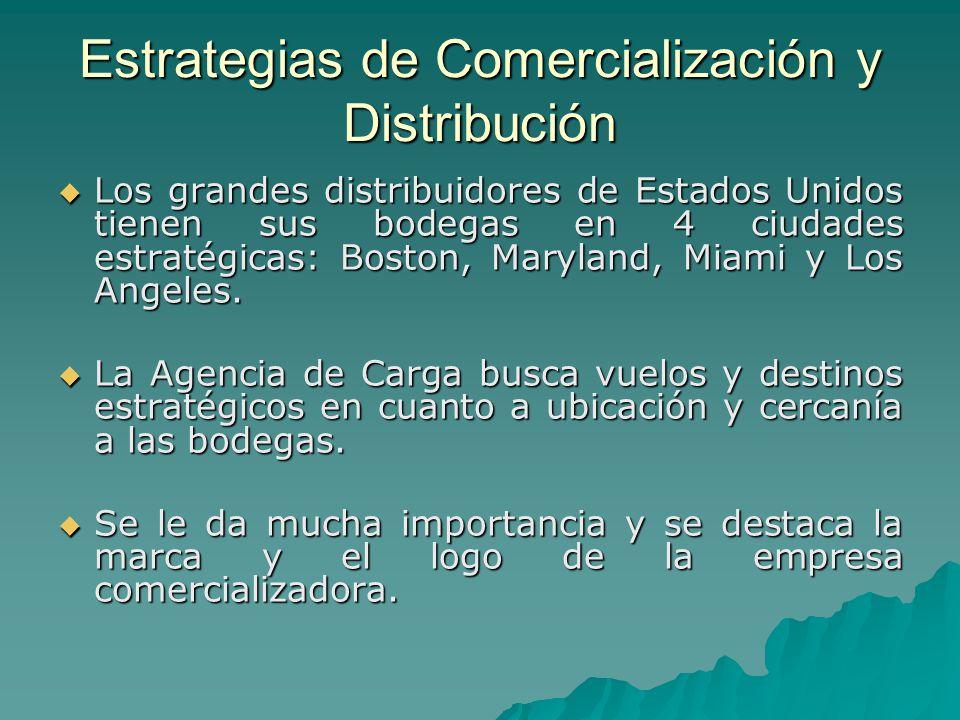 Estrategias de Comercialización y Distribución