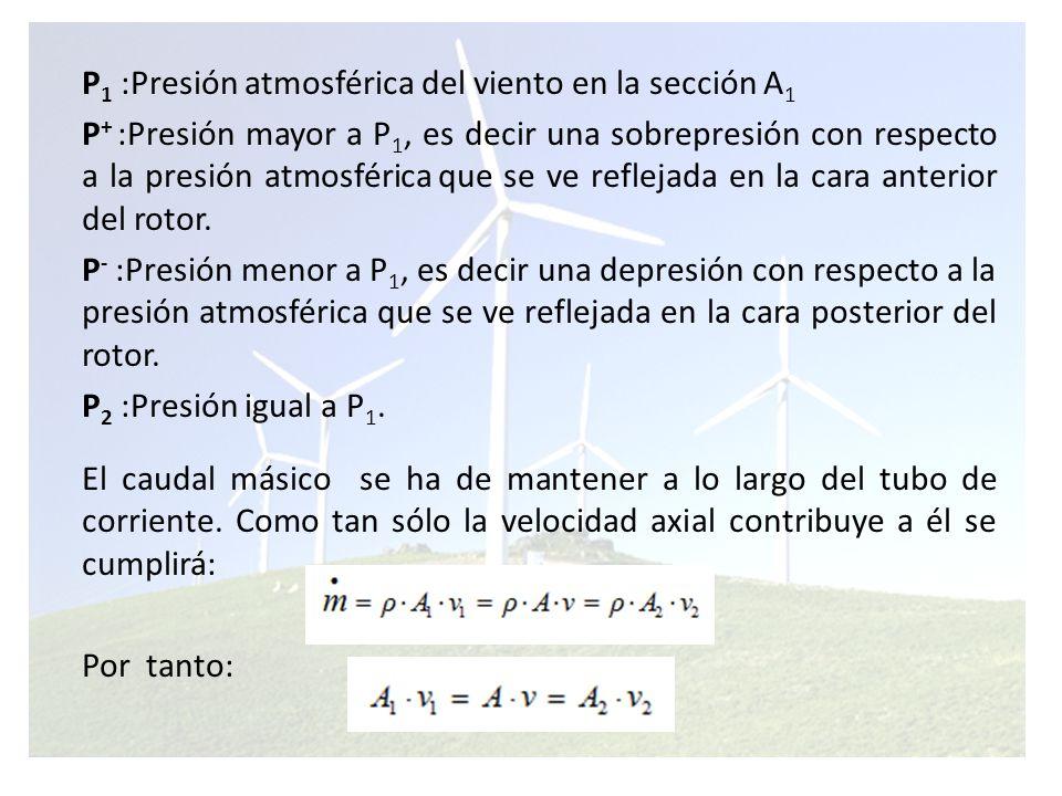 P1 :Presión atmosférica del viento en la sección A1