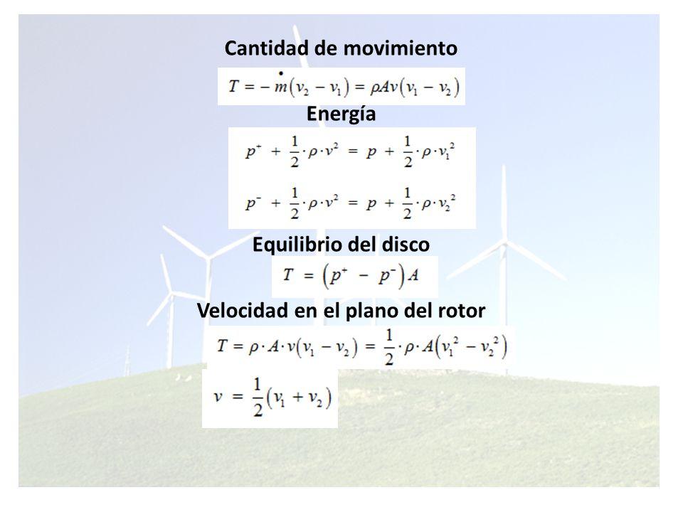 Cantidad de movimiento Velocidad en el plano del rotor