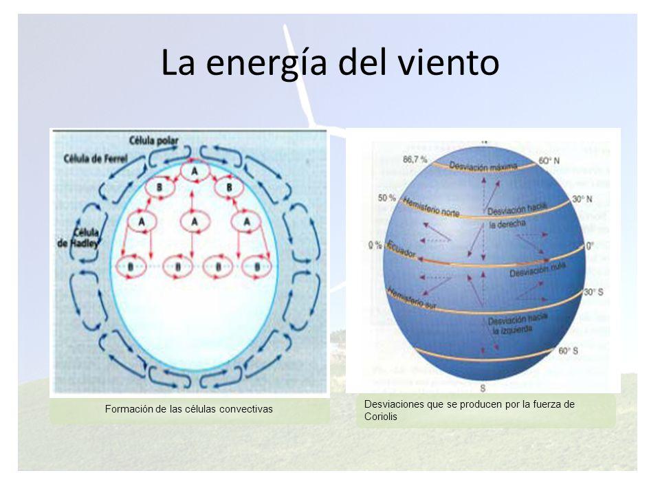 Formación de las células convectivas