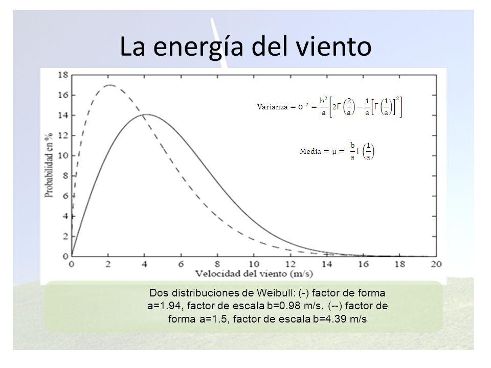 La energía del viento Dos distribuciones de Weibull: (-) factor de forma. a=1.94, factor de escala b=0.98 m/s. (--) factor de.