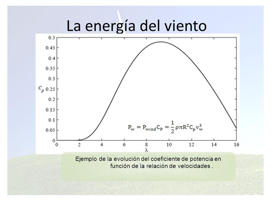 La energía del viento Ejemplo de la evolución del coeficiente de potencia en.