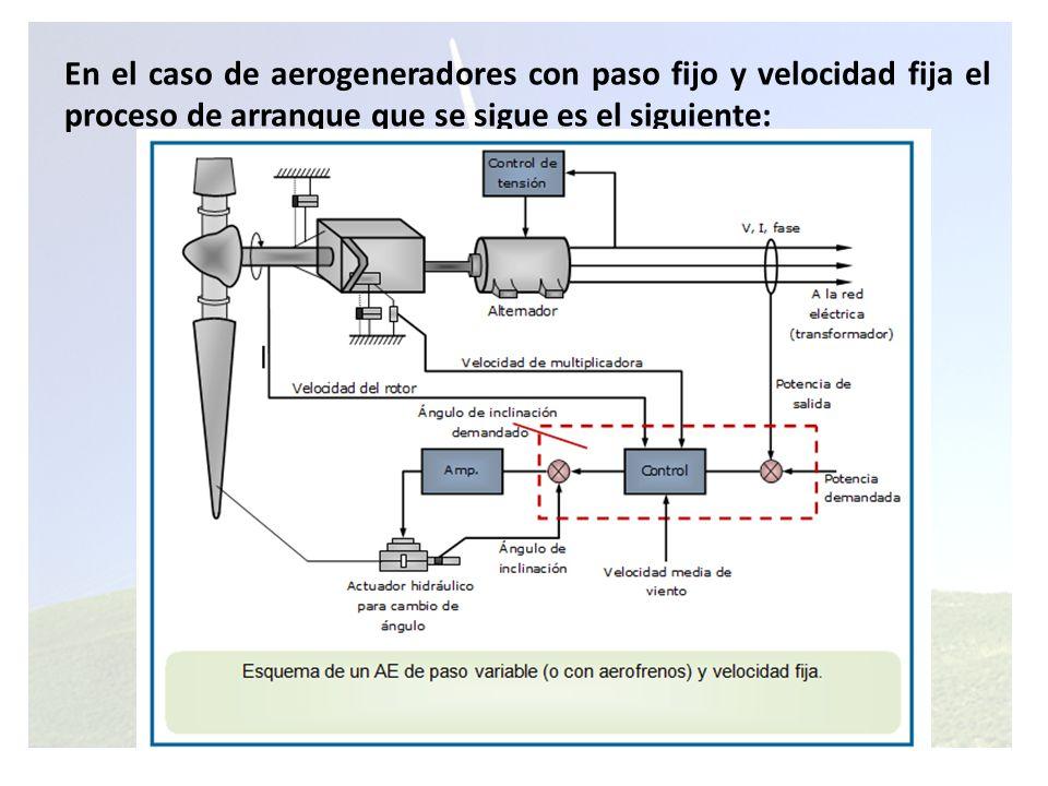 En el caso de aerogeneradores con paso fijo y velocidad fija el proceso de arranque que se sigue es el siguiente: