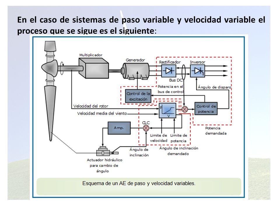 En el caso de sistemas de paso variable y velocidad variable el proceso que se sigue es el siguiente: