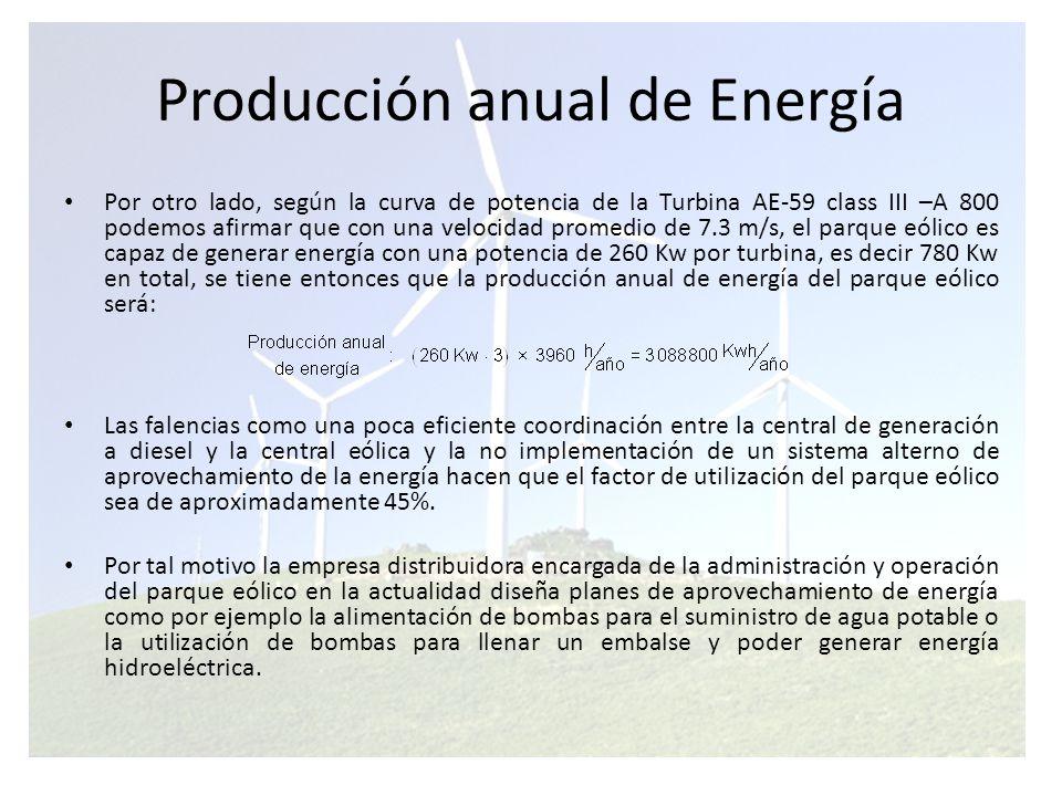 Producción anual de Energía