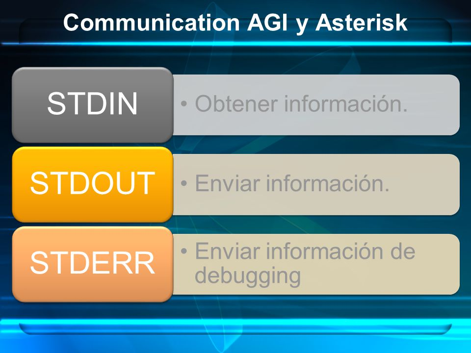 Communication AGI y Asterisk