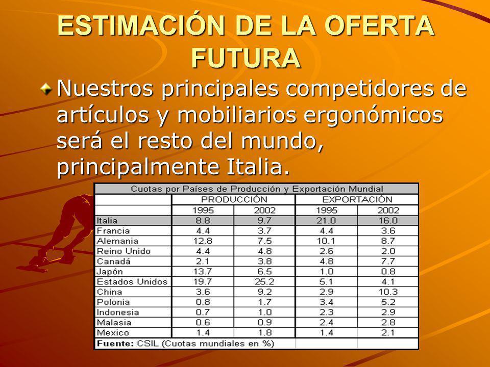 ESTIMACIÓN DE LA OFERTA FUTURA