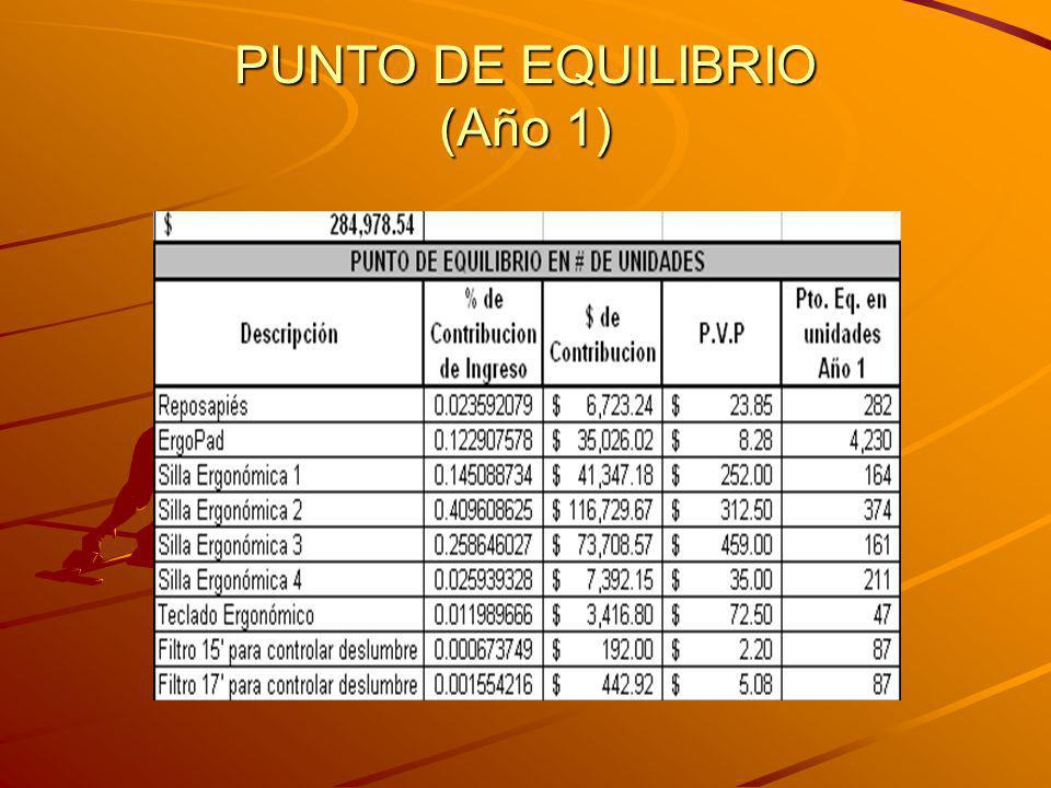 PUNTO DE EQUILIBRIO (Año 1)