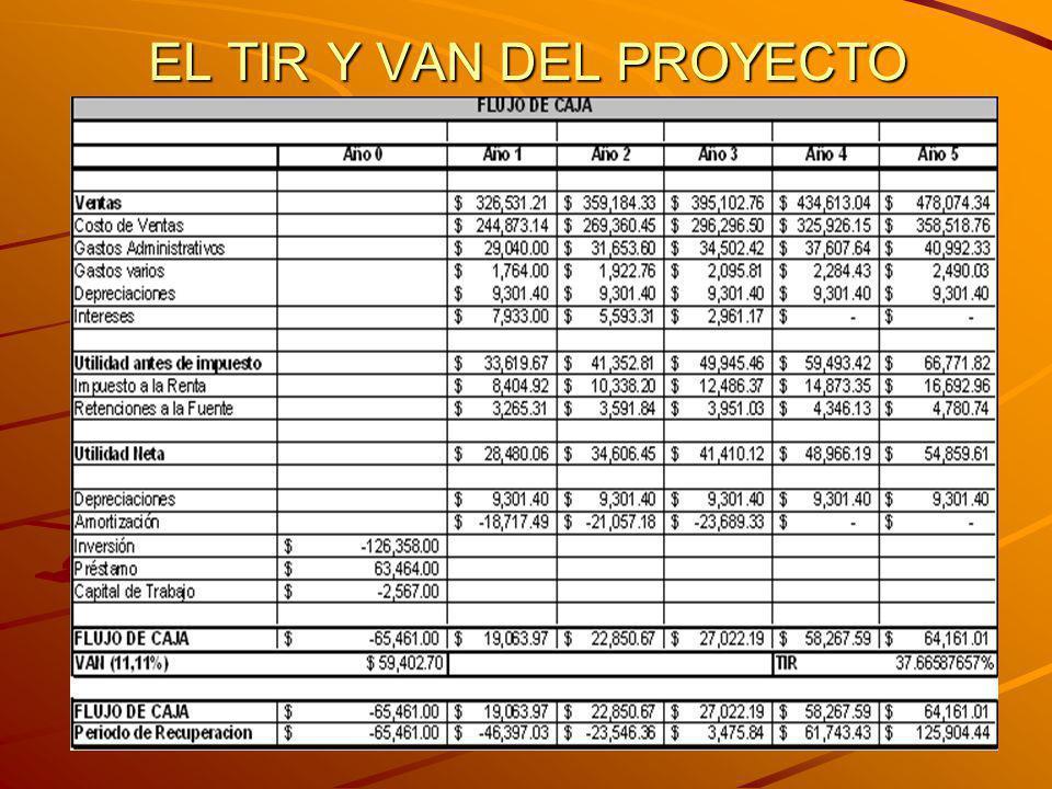 EL TIR Y VAN DEL PROYECTO