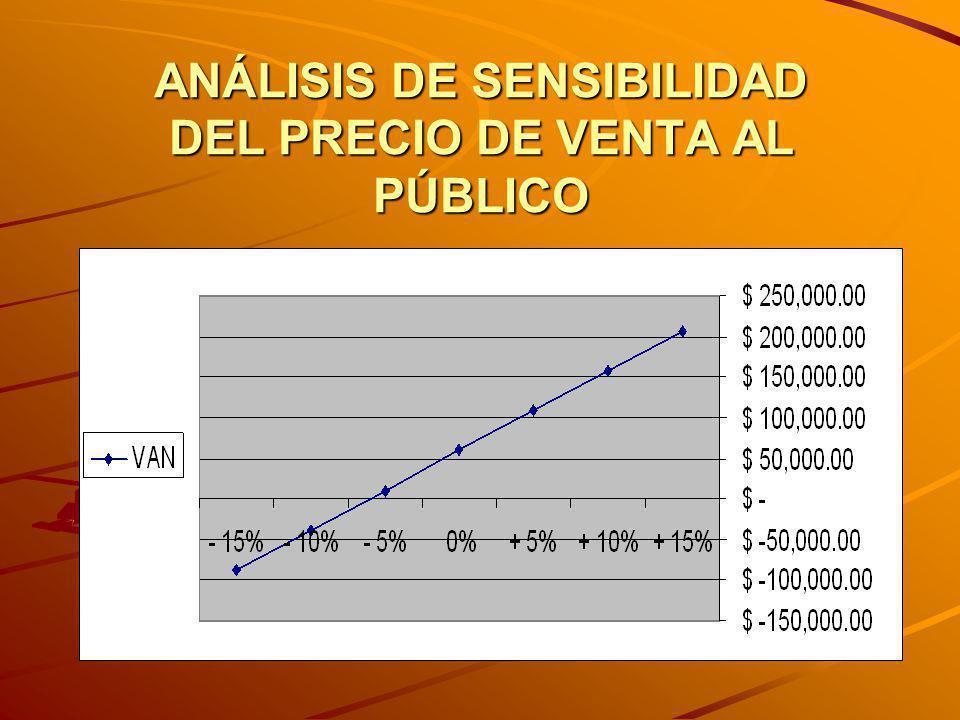 ANÁLISIS DE SENSIBILIDAD DEL PRECIO DE VENTA AL PÚBLICO