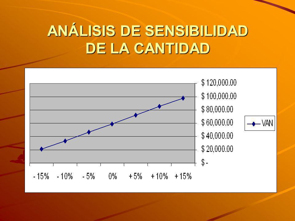 ANÁLISIS DE SENSIBILIDAD DE LA CANTIDAD