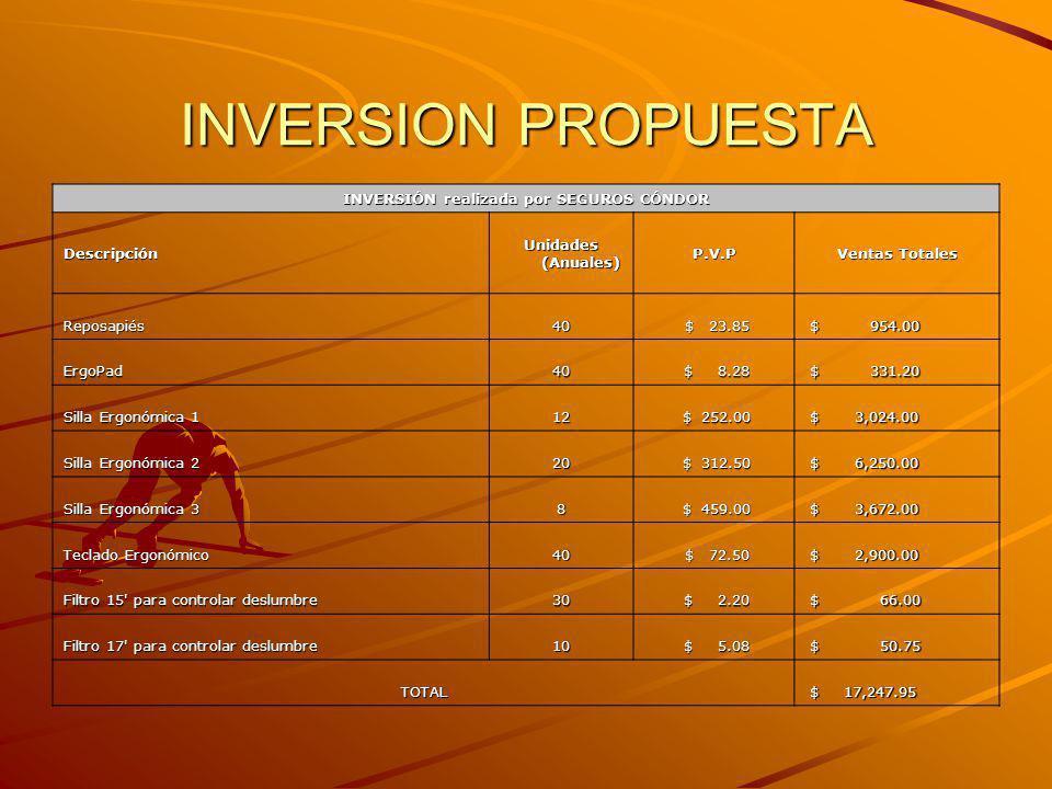 INVERSIÓN realizada por SEGUROS CÓNDOR