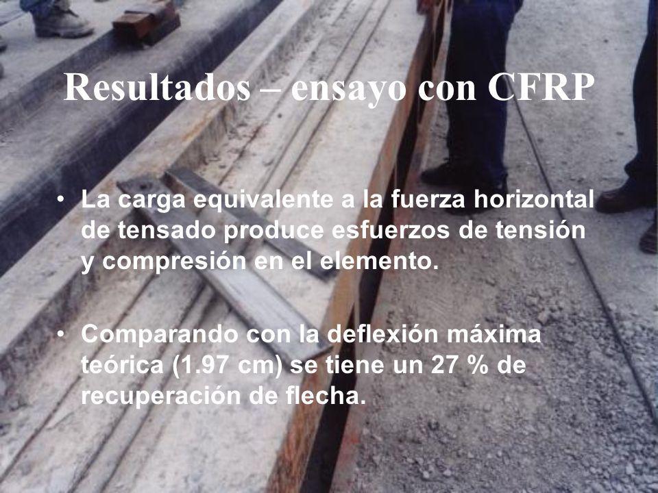 Resultados – ensayo con CFRP