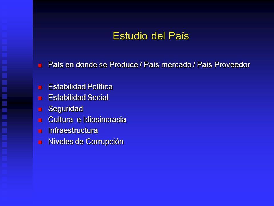 Estudio del País País en donde se Produce / País mercado / País Proveedor. Estabilidad Política. Estabilidad Social.
