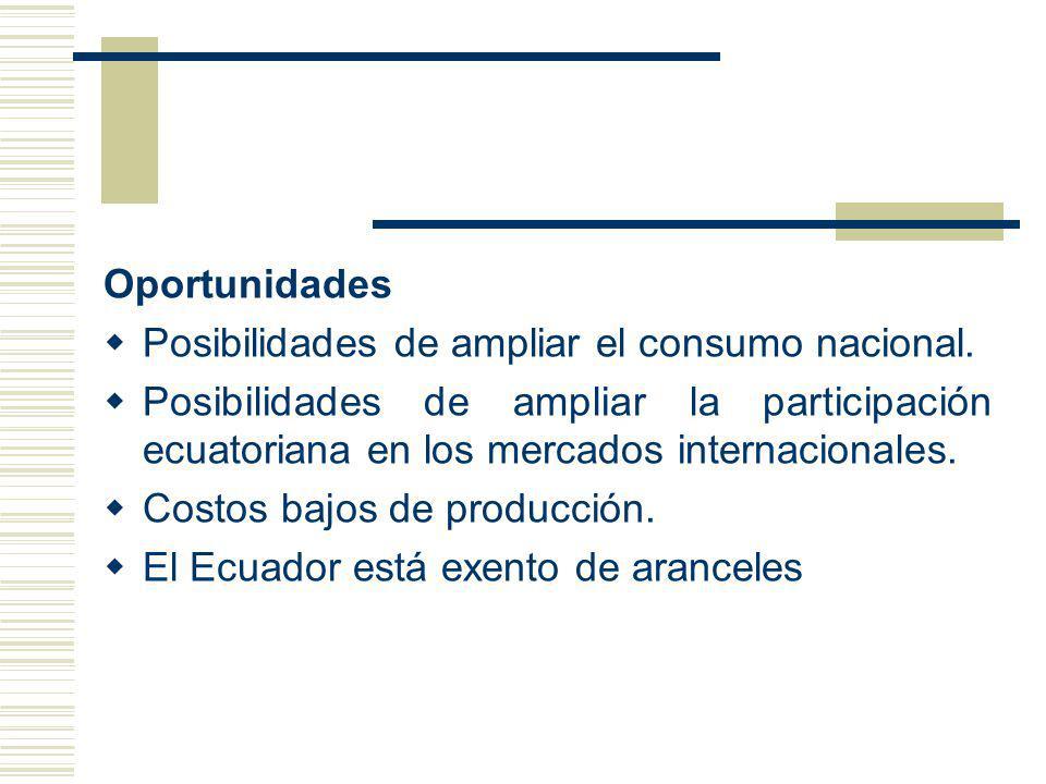 Oportunidades Posibilidades de ampliar el consumo nacional. Posibilidades de ampliar la participación ecuatoriana en los mercados internacionales.