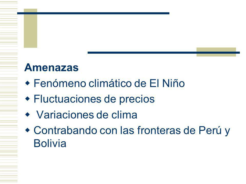 Amenazas Fenómeno climático de El Niño. Fluctuaciones de precios.