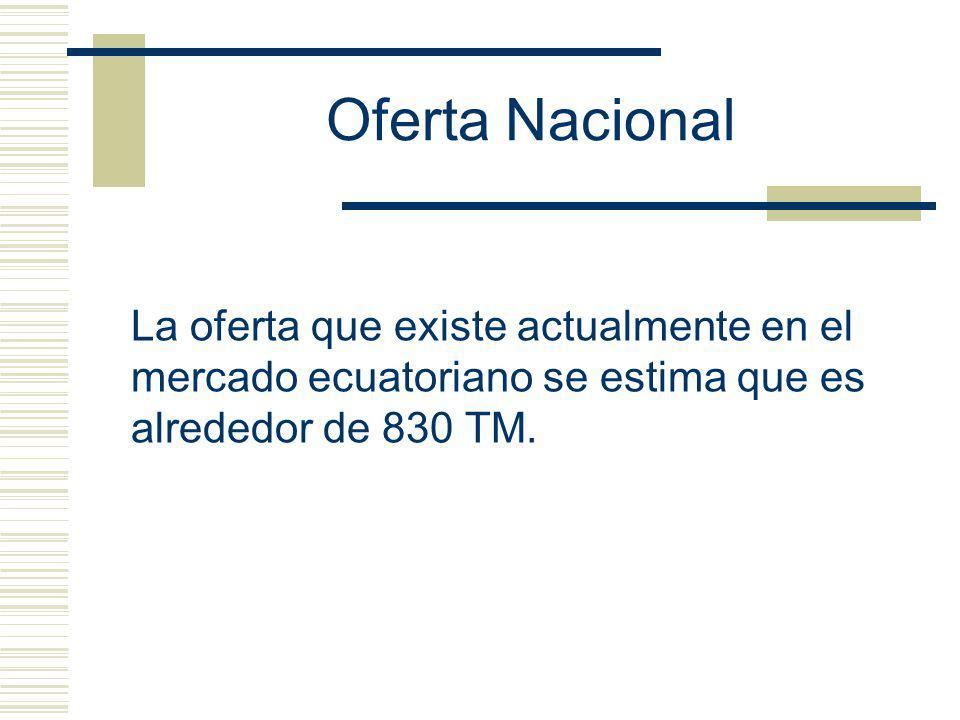 Oferta Nacional La oferta que existe actualmente en el mercado ecuatoriano se estima que es alrededor de 830 TM.