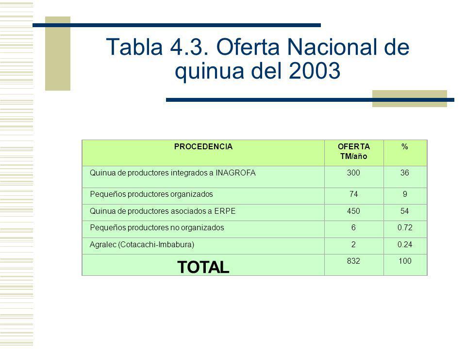 Tabla 4.3. Oferta Nacional de quinua del 2003