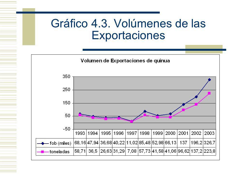 Gráfico 4.3. Volúmenes de las Exportaciones