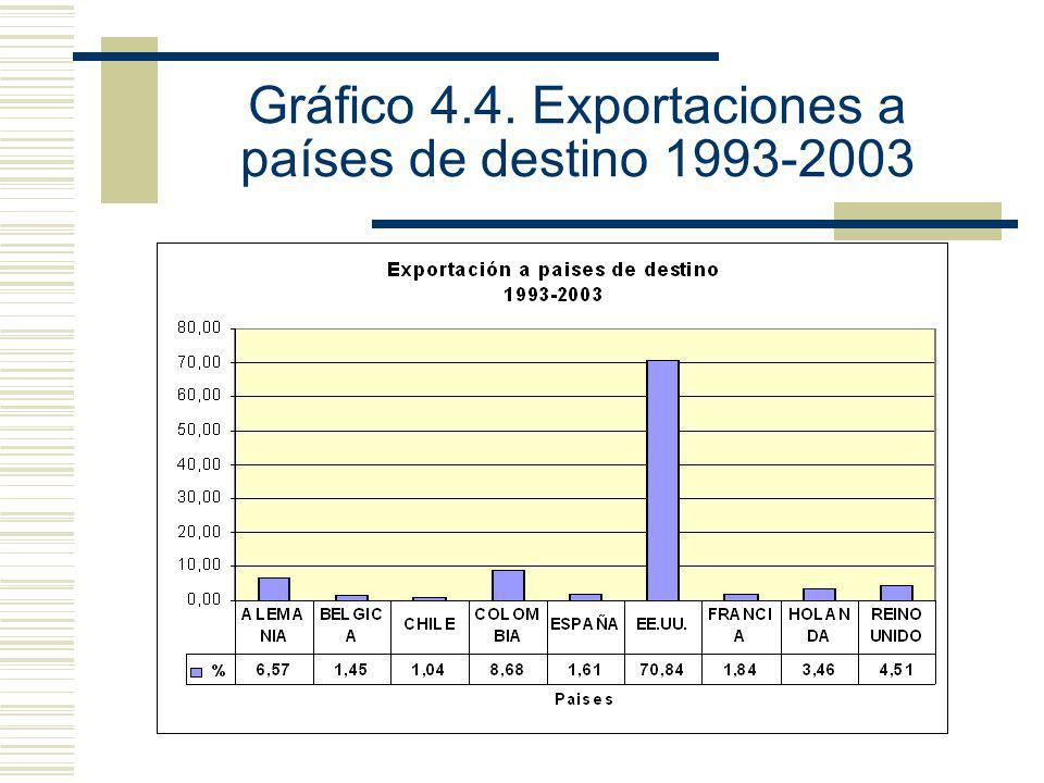 Gráfico 4.4. Exportaciones a países de destino 1993-2003