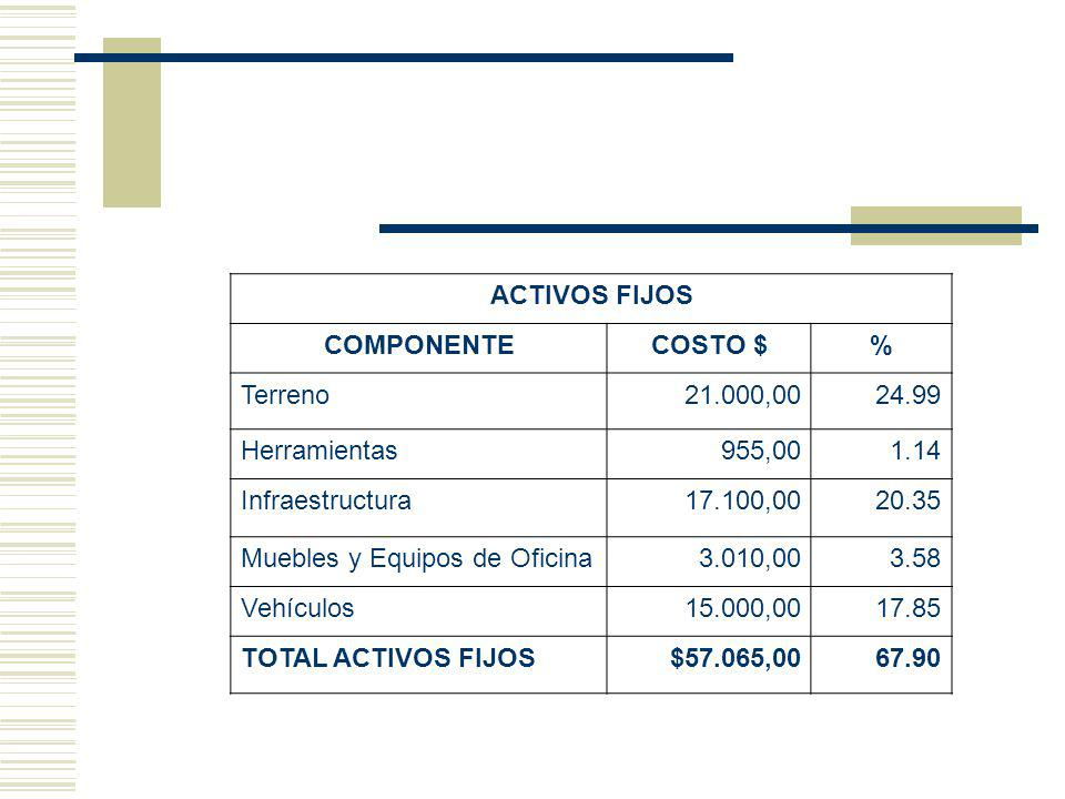 ACTIVOS FIJOS COMPONENTE. COSTO $ % Terreno. 21.000,00. 24.99. Herramientas. 955,00. 1.14. Infraestructura.