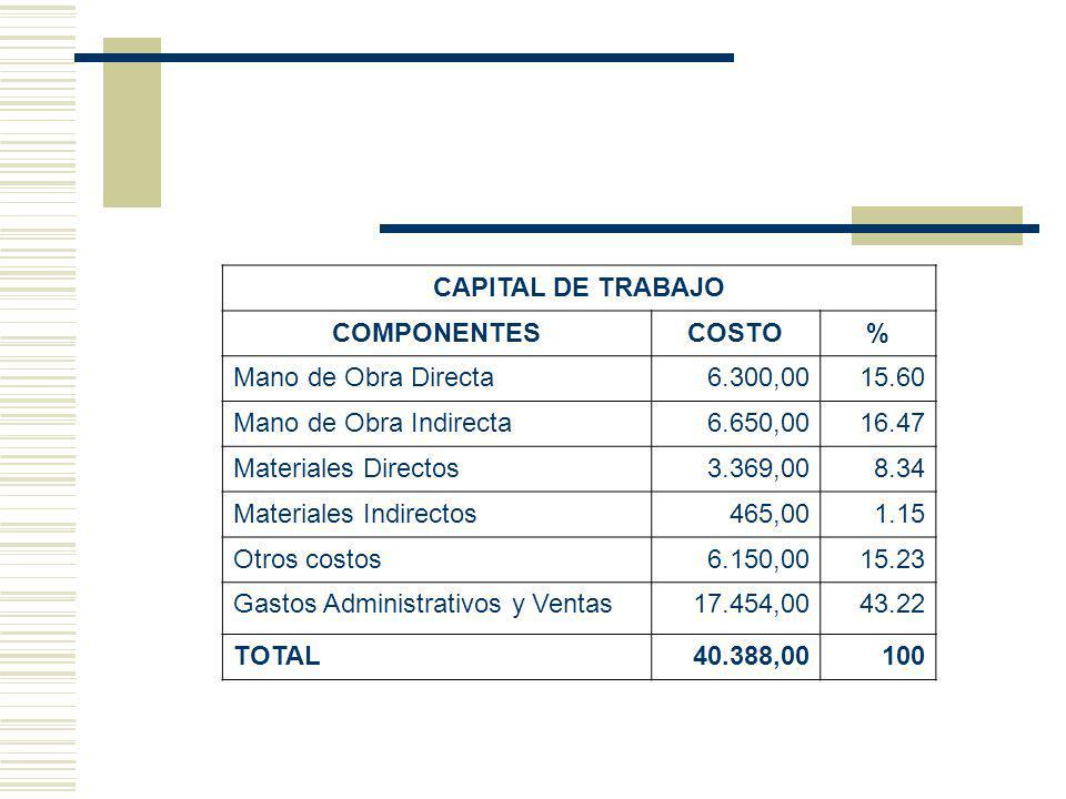 CAPITAL DE TRABAJO COMPONENTES. COSTO. % Mano de Obra Directa. 6.300,00. 15.60. Mano de Obra Indirecta.