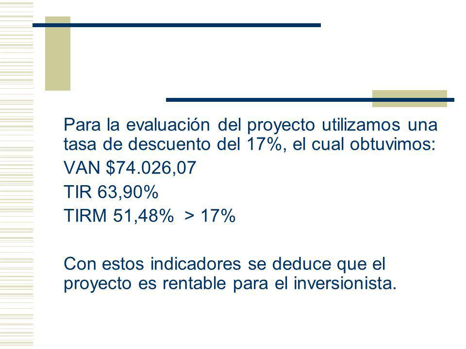 Para la evaluación del proyecto utilizamos una tasa de descuento del 17%, el cual obtuvimos: