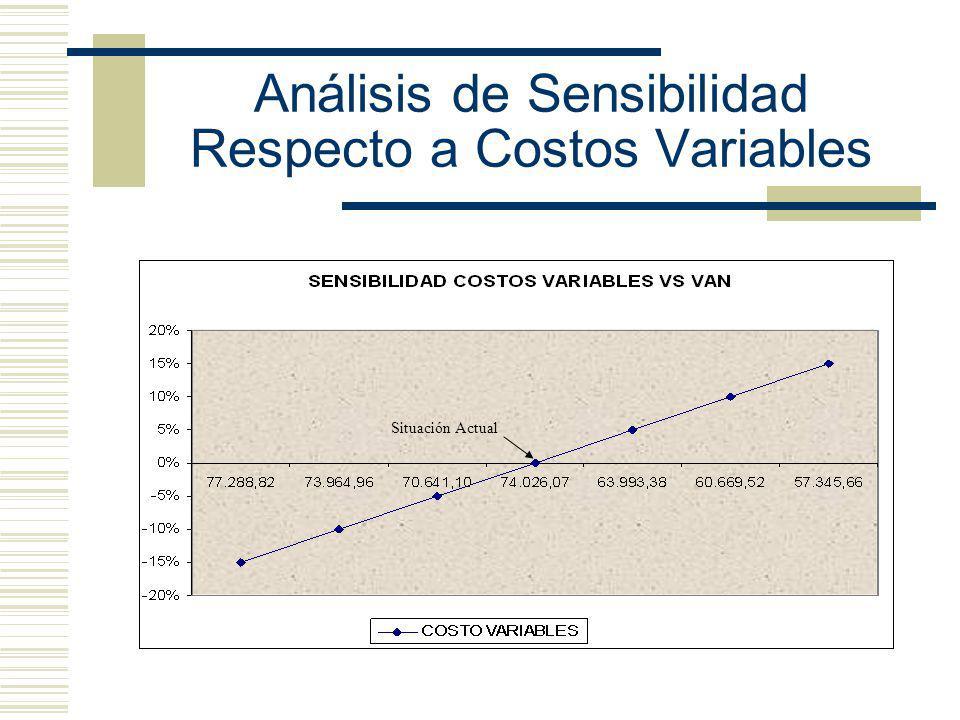 Análisis de Sensibilidad Respecto a Costos Variables