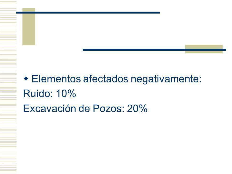 Elementos afectados negativamente: