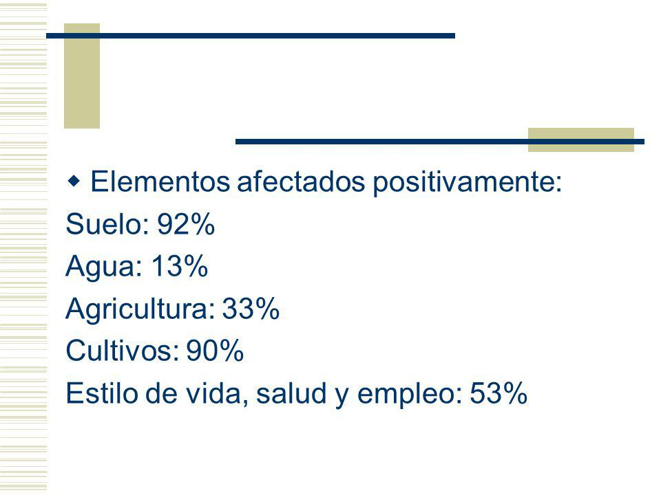 Elementos afectados positivamente: