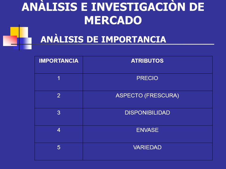 ANÀLISIS E INVESTIGACIÒN DE MERCADO
