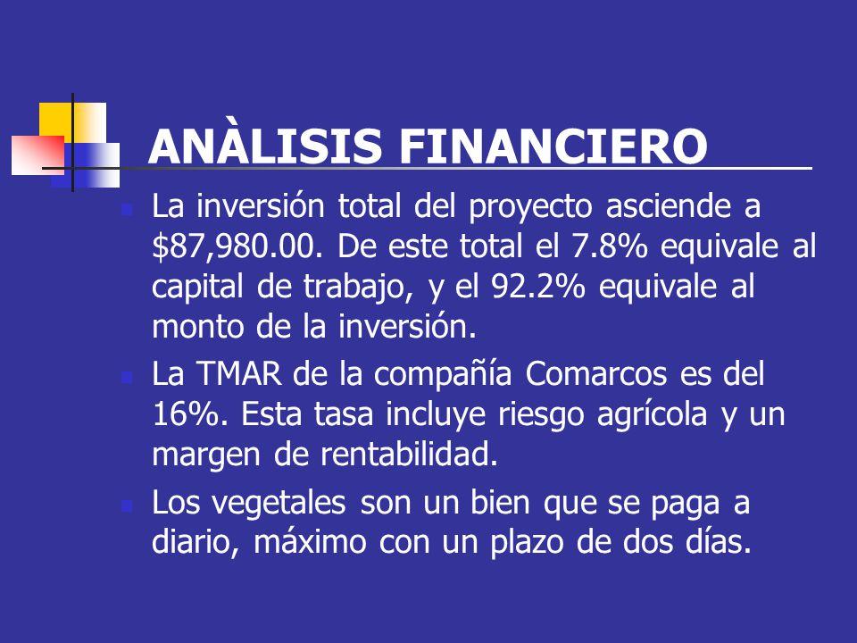 ANÀLISIS FINANCIERO