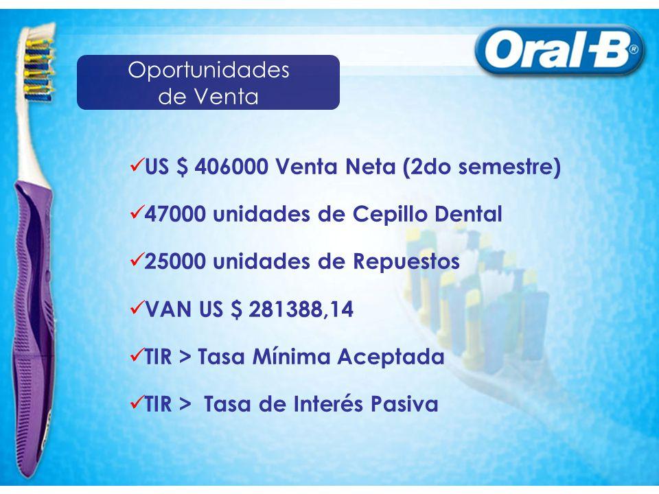 Oportunidades de Venta. US $ 406000 Venta Neta (2do semestre) 47000 unidades de Cepillo Dental. 25000 unidades de Repuestos.