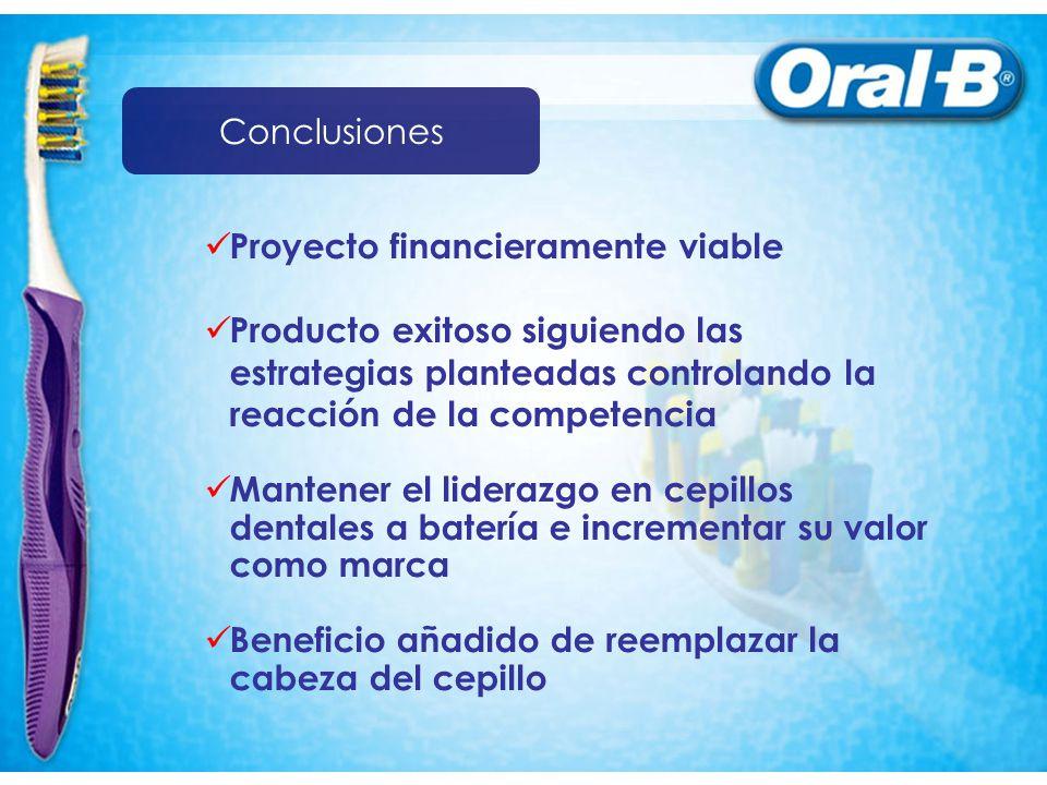 Conclusiones Proyecto financieramente viable. Producto exitoso siguiendo las estrategias planteadas controlando la reacción de la competencia.
