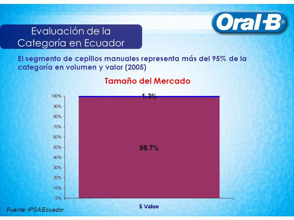 Evaluación de la Categoría en Ecuador Tamaño del Mercado