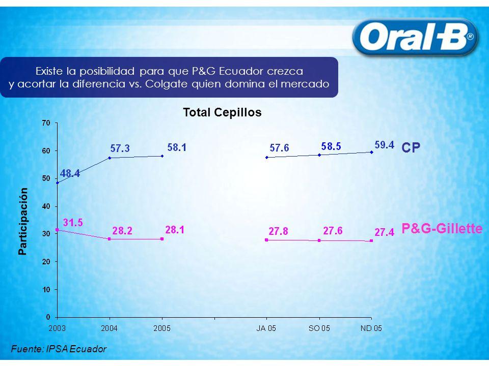 CP P&G-Gillette Total Cepillos