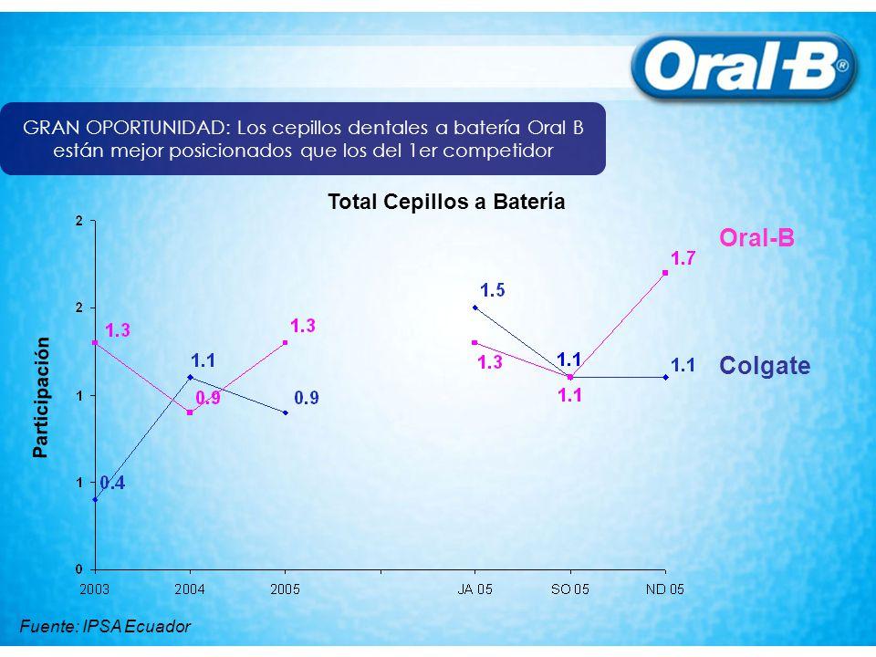 Oral-B Colgate Total Cepillos a Batería