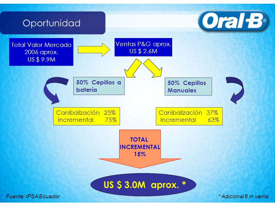 Oportunidad US $ 3.0M aprox. * Total Valor Mercado 2006 aprox.