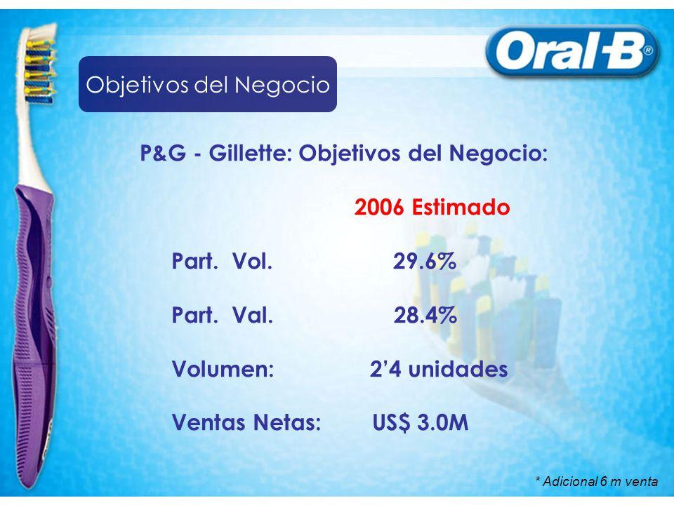 P&G - Gillette: Objetivos del Negocio: 2006 Estimado Part. Vol. 29.6%