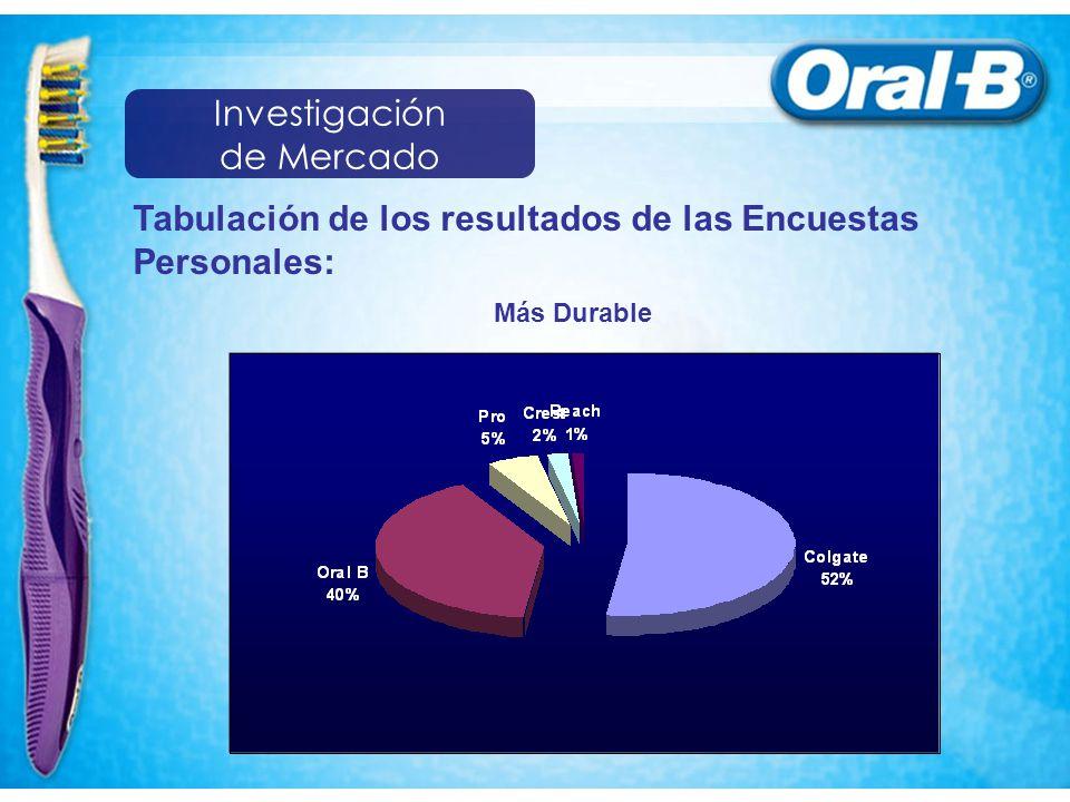 Tabulación de los resultados de las Encuestas Personales: