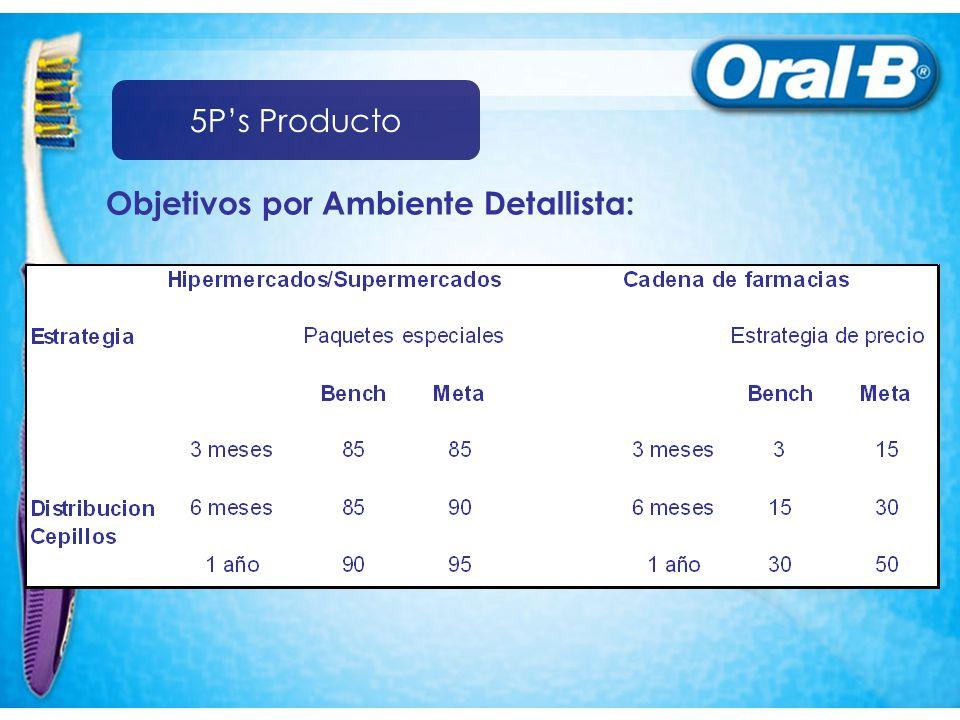 5P's Producto Objetivos por Ambiente Detallista: